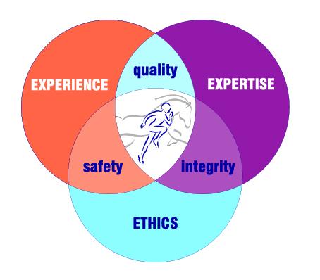 Leading Edge Values Diagram